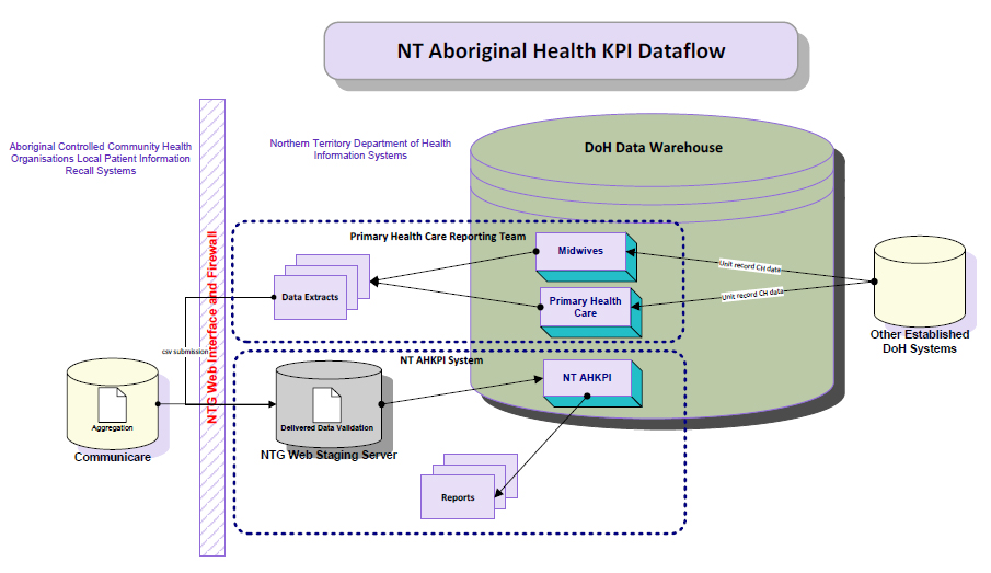 Flow of data from the source system to the NT AHKPI program
